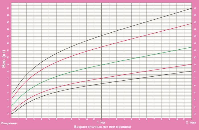 Таблица прибавок веса для